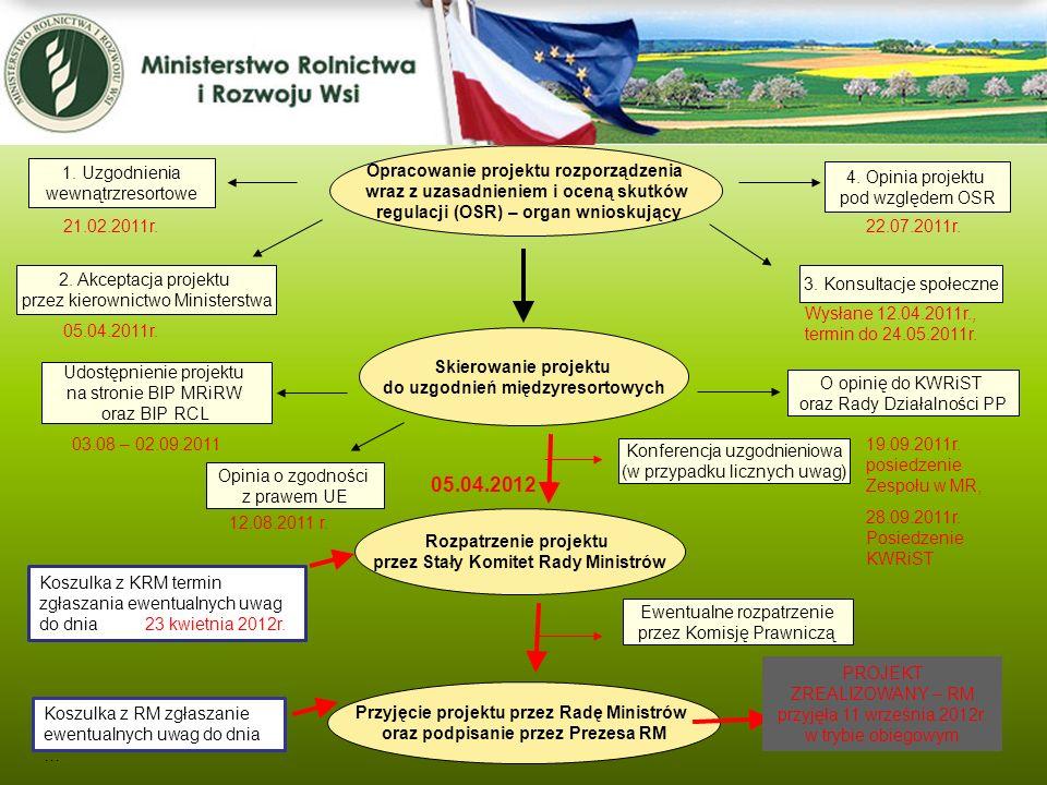 05.04.2012 Opracowanie projektu rozporządzenia