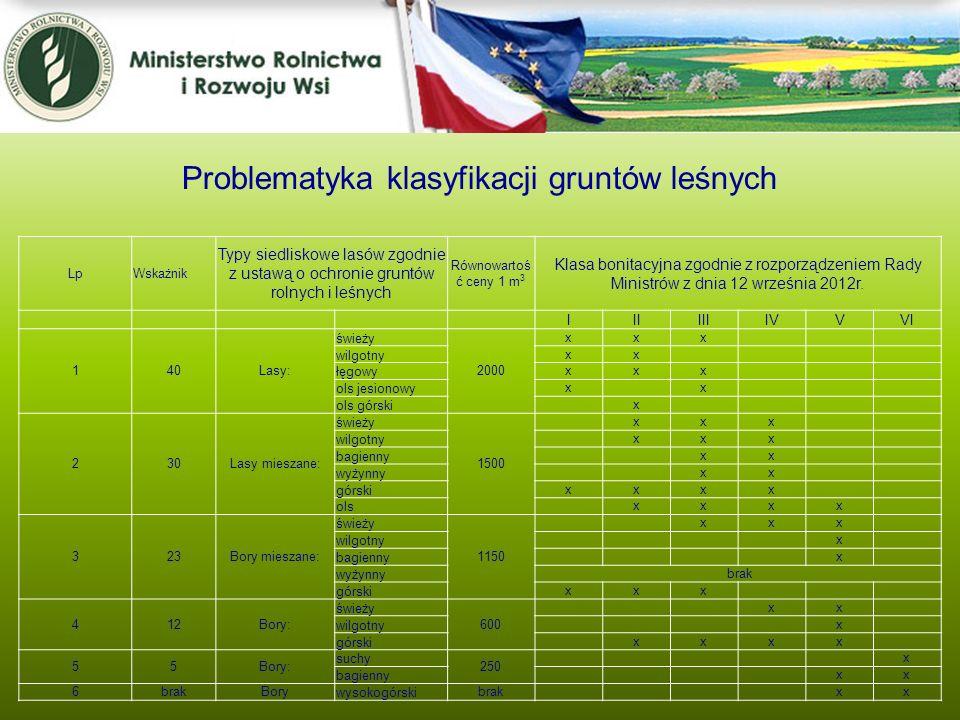 Problematyka klasyfikacji gruntów leśnych