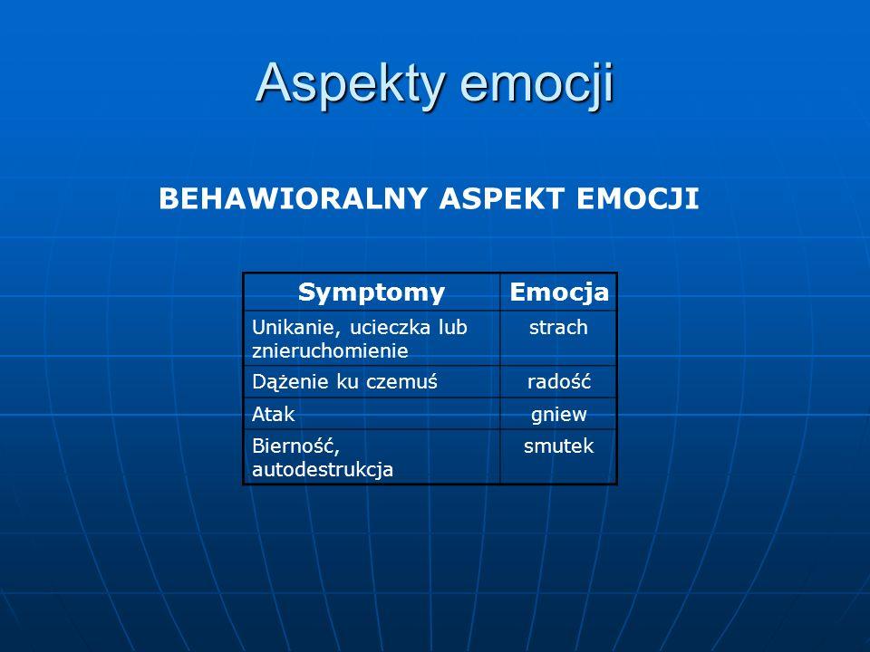 Aspekty emocji BEHAWIORALNY ASPEKT EMOCJI Symptomy Emocja