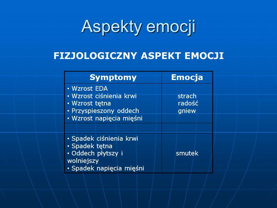 FIZJOLOGICZNY ASPEKT EMOCJI