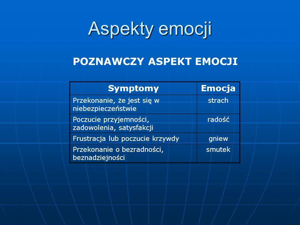 Aspekty emocji POZNAWCZY ASPEKT EMOCJI Symptomy Emocja
