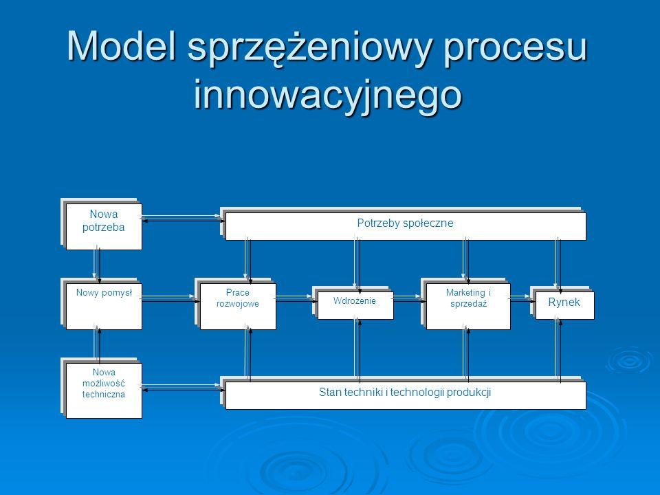 Model sprzężeniowy procesu innowacyjnego