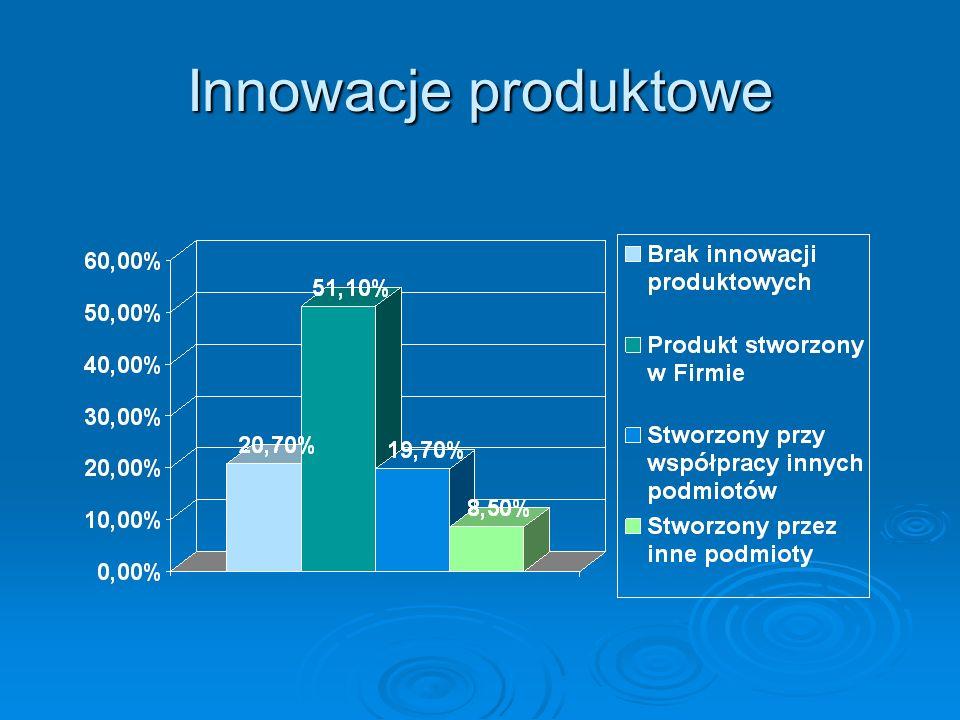 Innowacje produktowe