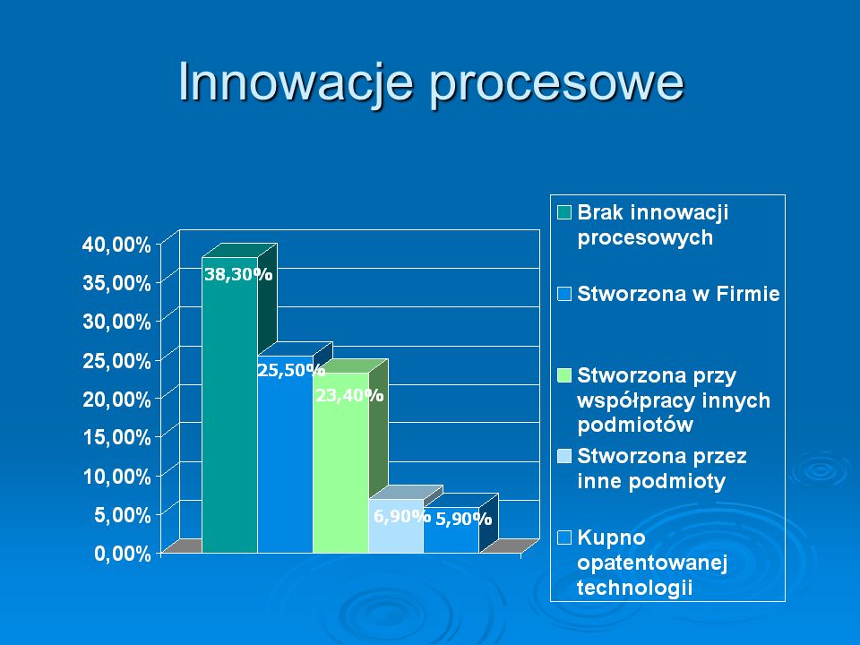 Innowacje procesowe