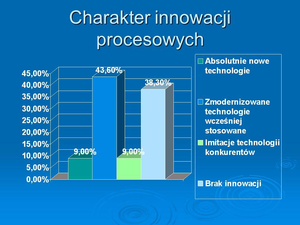 Charakter innowacji procesowych