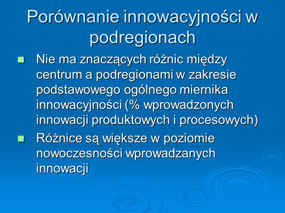 Porównanie innowacyjności w podregionach