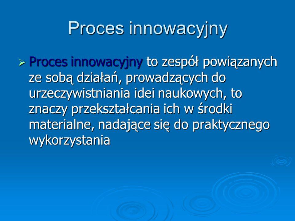 Proces innowacyjny