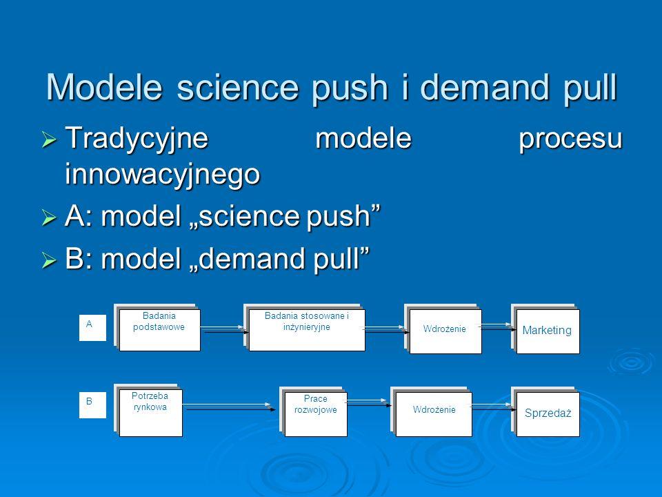 Modele science push i demand pull