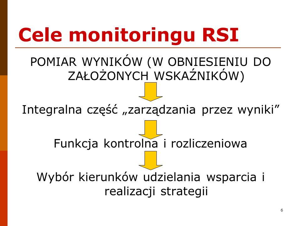 """Cele monitoringu RSI POMIAR WYNIKÓW (W OBNIESIENIU DO ZAŁOŻONYCH WSKAŹNIKÓW) Integralna część """"zarządzania przez wyniki"""