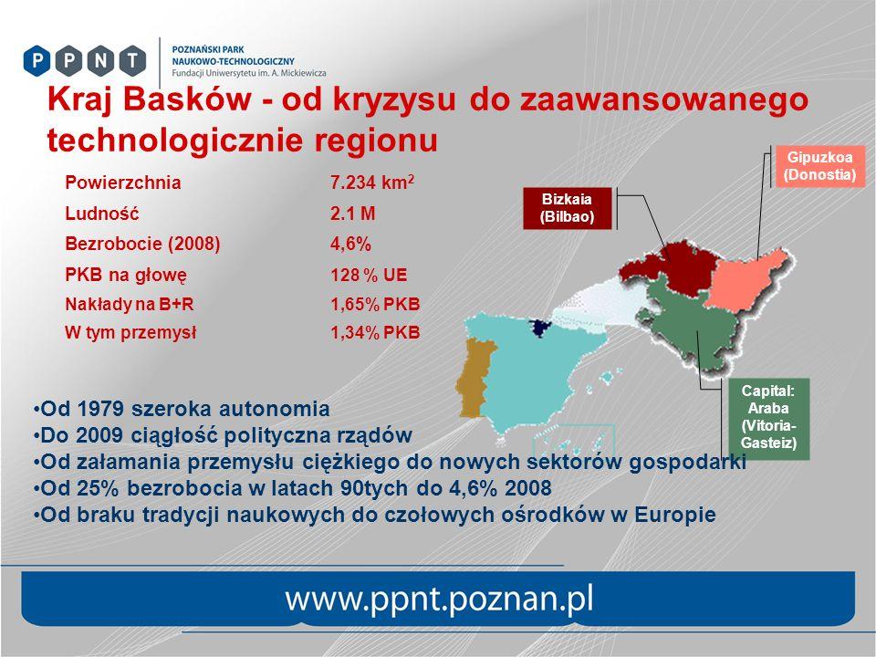 Kraj Basków - od kryzysu do zaawansowanego technologicznie regionu