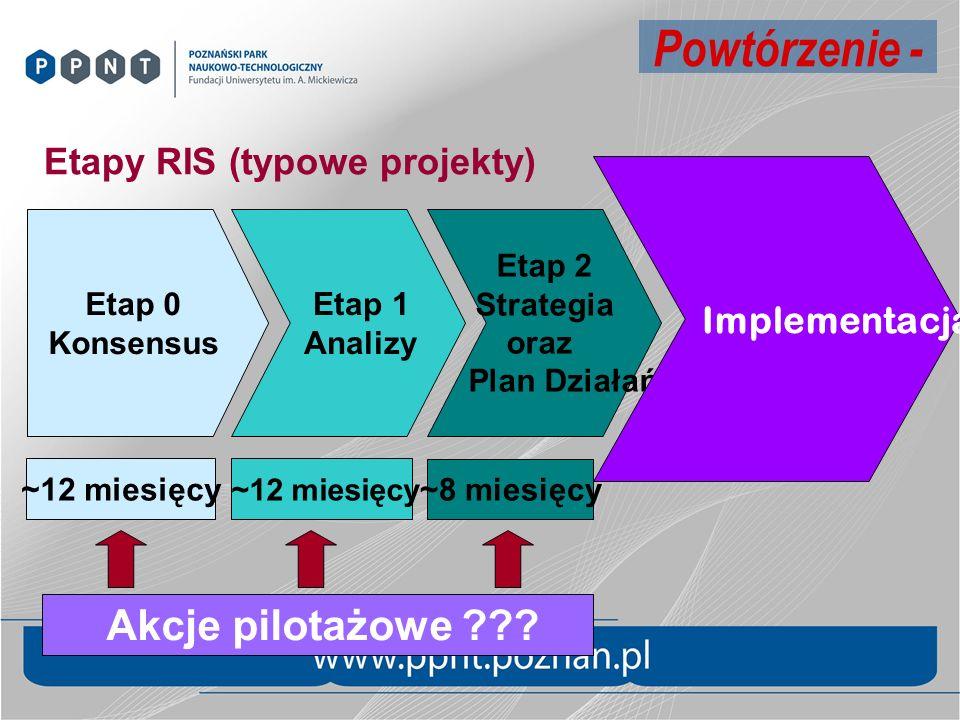 Powtórzenie - Akcje pilotażowe Etapy RIS (typowe projekty)