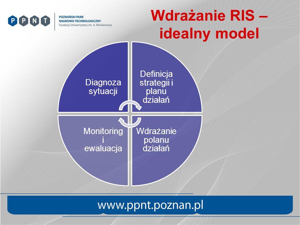 Wdrażanie RIS – idealny model
