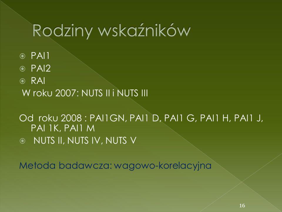 Rodziny wskaźników PAI1 PAI2 RAI W roku 2007: NUTS II i NUTS III
