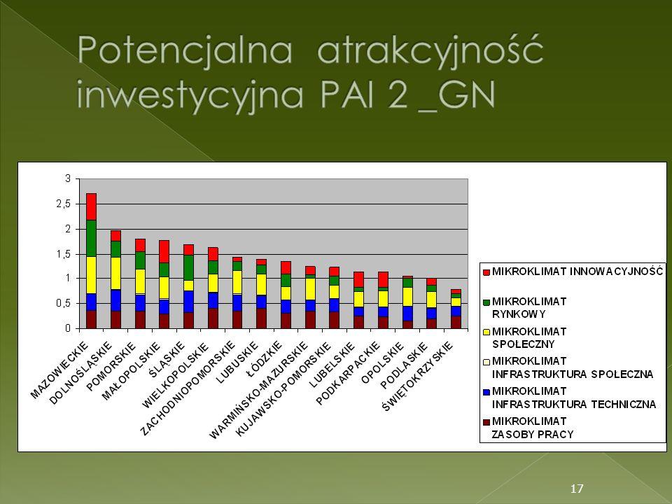 Potencjalna atrakcyjność inwestycyjna PAI 2 _GN