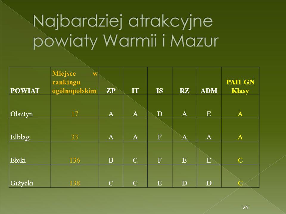 Najbardziej atrakcyjne powiaty Warmii i Mazur