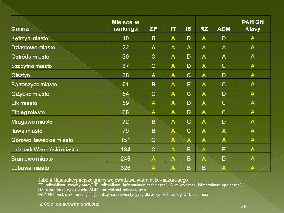 Miejsce w rankingu ZP IT IS RZ ADM PAI1 GN Klasy