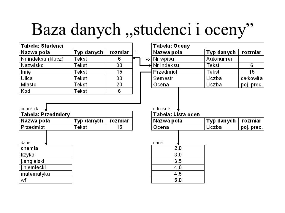 "Baza danych ""studenci i oceny"
