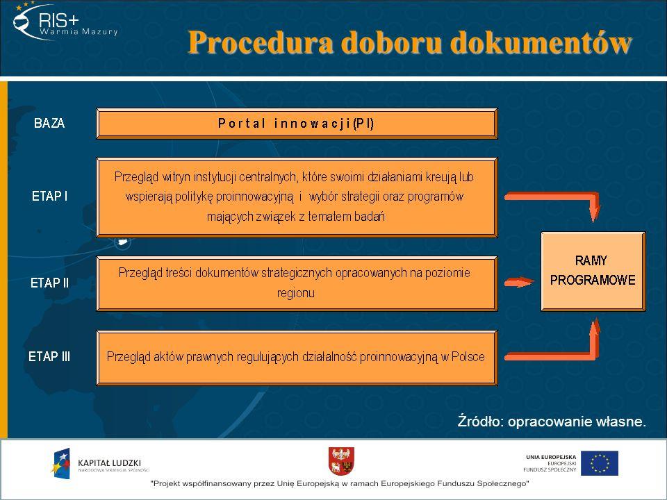 Procedura doboru dokumentów