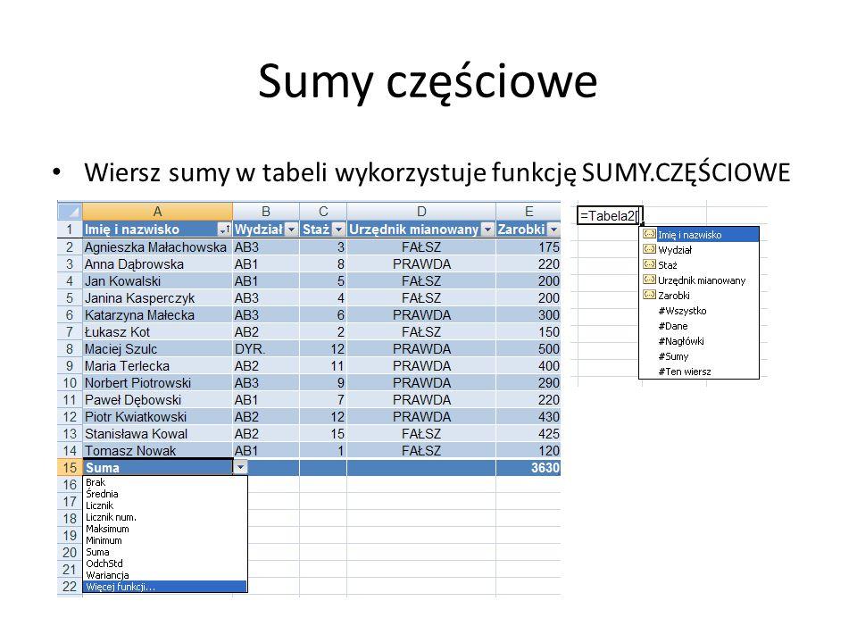 Sumy częściowe Wiersz sumy w tabeli wykorzystuje funkcję SUMY.CZĘŚCIOWE