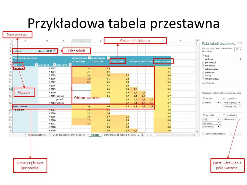 Przykładowa tabela przestawna