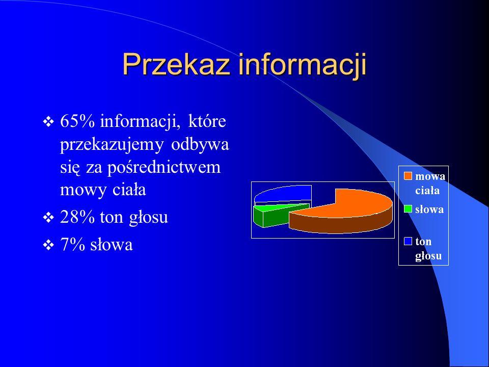 Przekaz informacji 65% informacji, które przekazujemy odbywa się za pośrednictwem mowy ciała. 28% ton głosu.