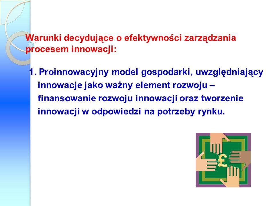 Warunki decydujące o efektywności zarządzania procesem innowacji: