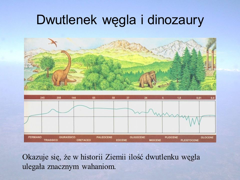 Dwutlenek węgla i dinozaury