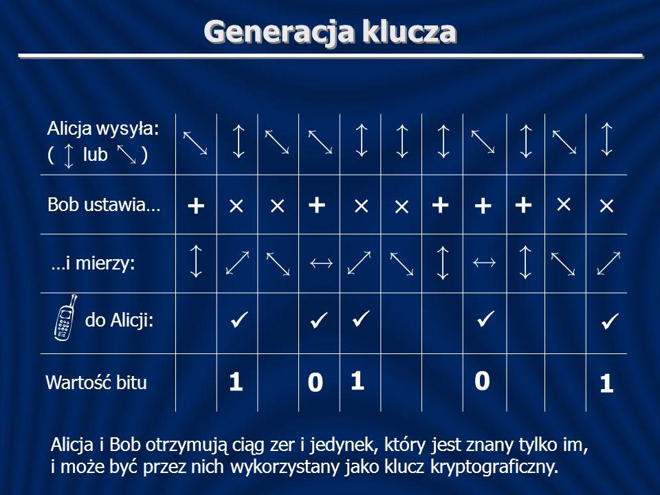 Generacja klucza + × × + × × + + + × ×      1 1 1 Alicja wysyła: