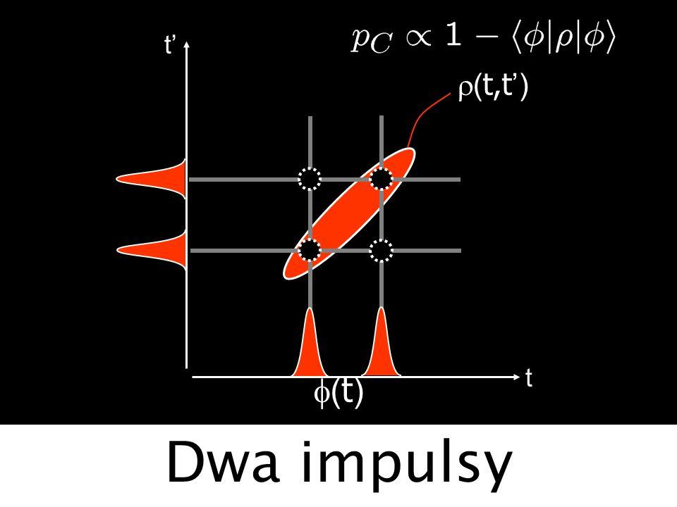 t' r(t,t') t f(t) Dwa impulsy