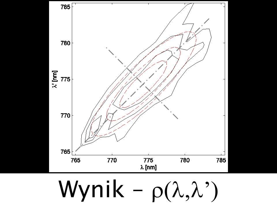 Wynik – r(l,l')