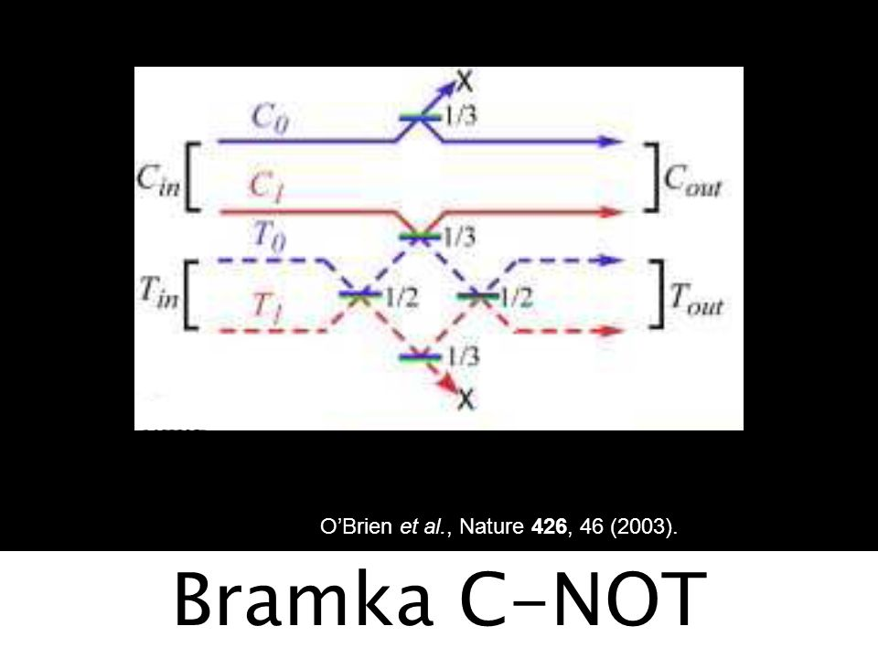 O'Brien et al., Nature 426, 46 (2003). Bramka C-NOT
