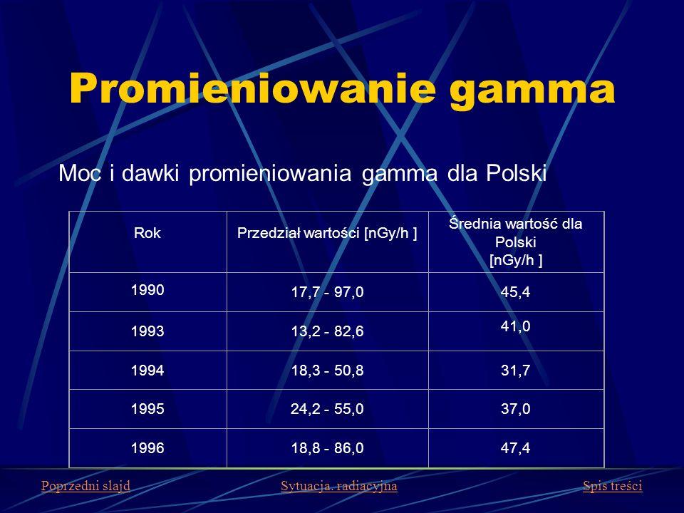 Promieniowanie gamma Moc i dawki promieniowania gamma dla Polski Rok