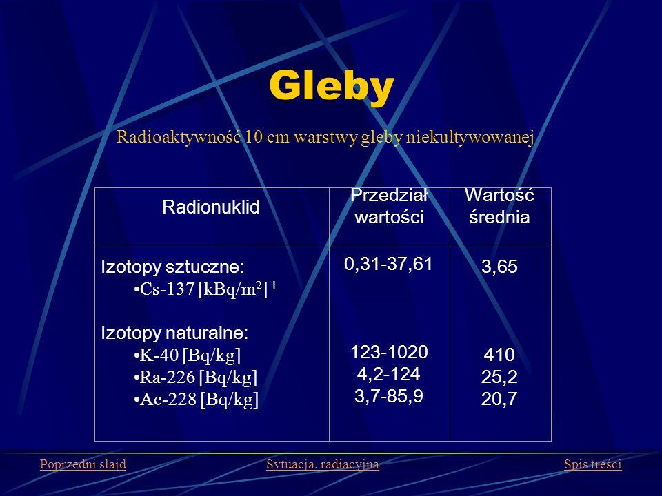 Radioaktywność 10 cm warstwy gleby niekultywowanej