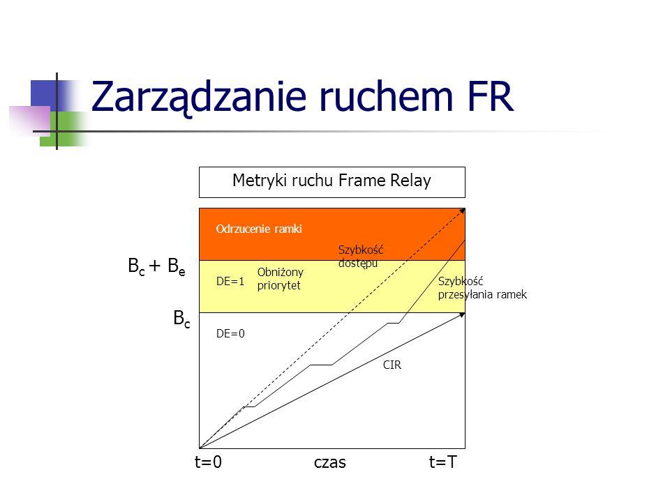 Metryki ruchu Frame Relay