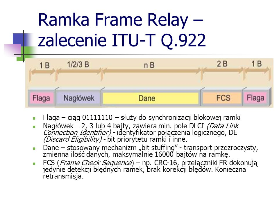Ramka Frame Relay – zalecenie ITU-T Q.922