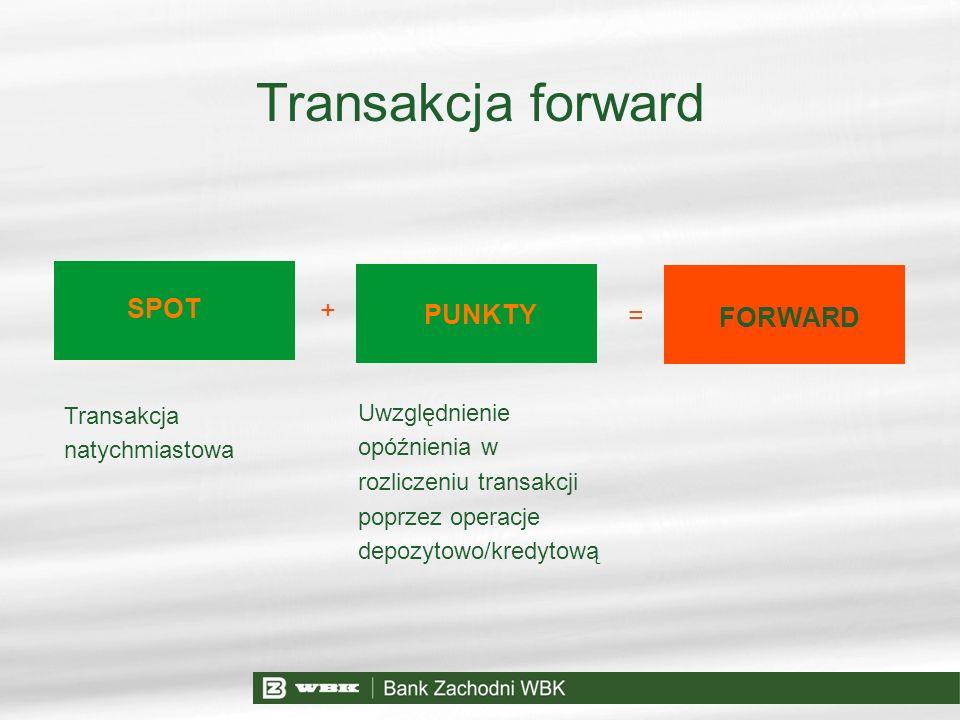 Transakcja forward SPOT + PUNKTY = FORWARD Transakcja natychmiastowa
