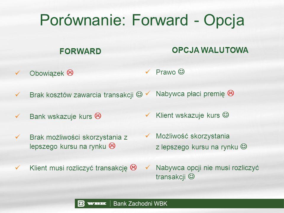 Porównanie: Forward - Opcja