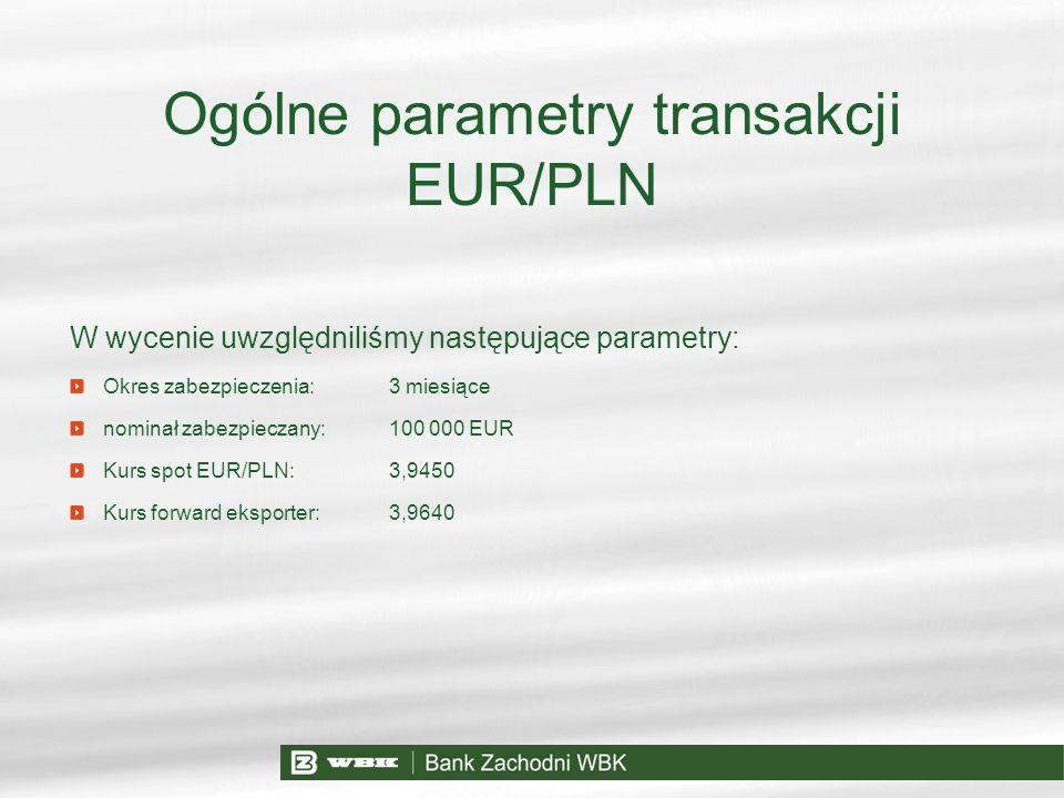 Ogólne parametry transakcji EUR/PLN