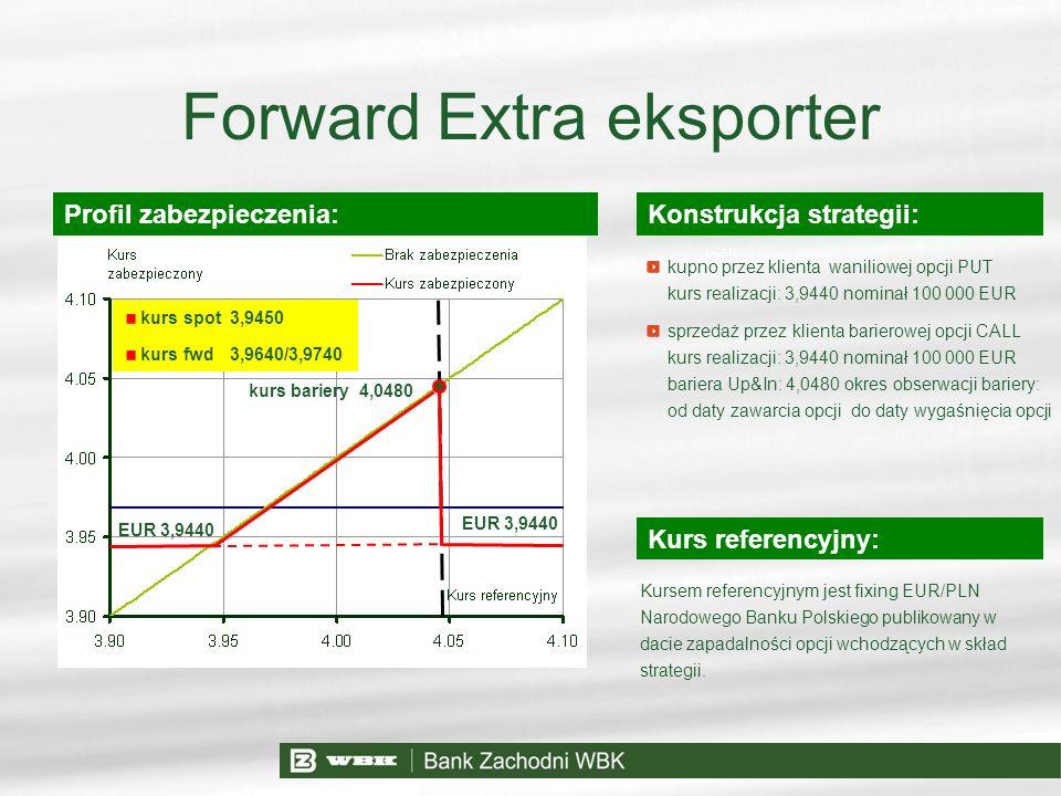 Forward Extra eksporter