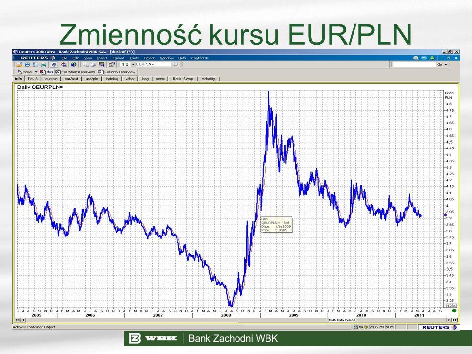 Zmienność kursu EUR/PLN