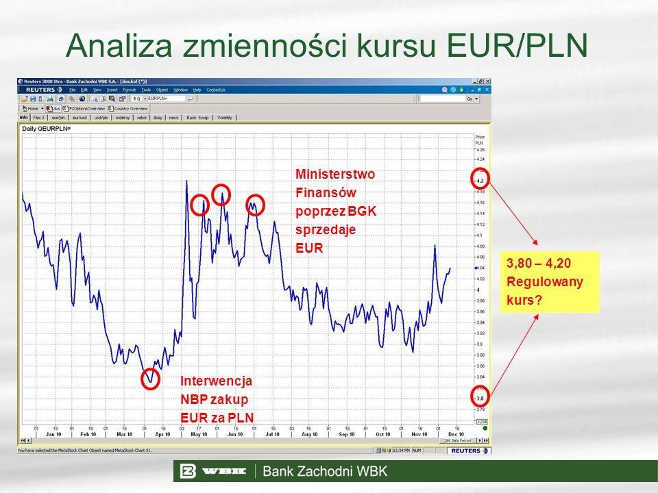 Analiza zmienności kursu EUR/PLN