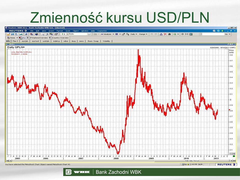 Zmienność kursu USD/PLN