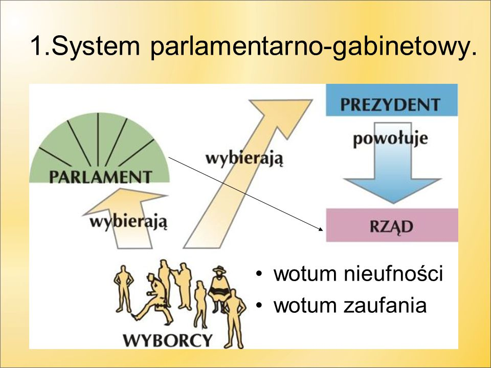 1.System parlamentarno-gabinetowy.