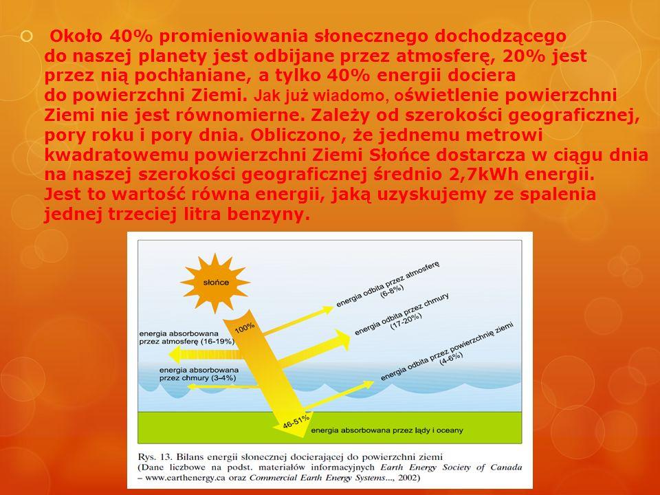 Około 40% promieniowania słonecznego dochodzącego do naszej planety jest odbijane przez atmosferę, 20% jest przez nią pochłaniane, a tylko 40% energii dociera do powierzchni Ziemi.