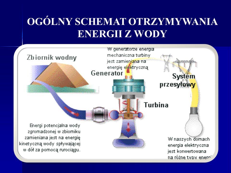 OGÓLNY SCHEMAT OTRZYMYWANIA ENERGII Z WODY