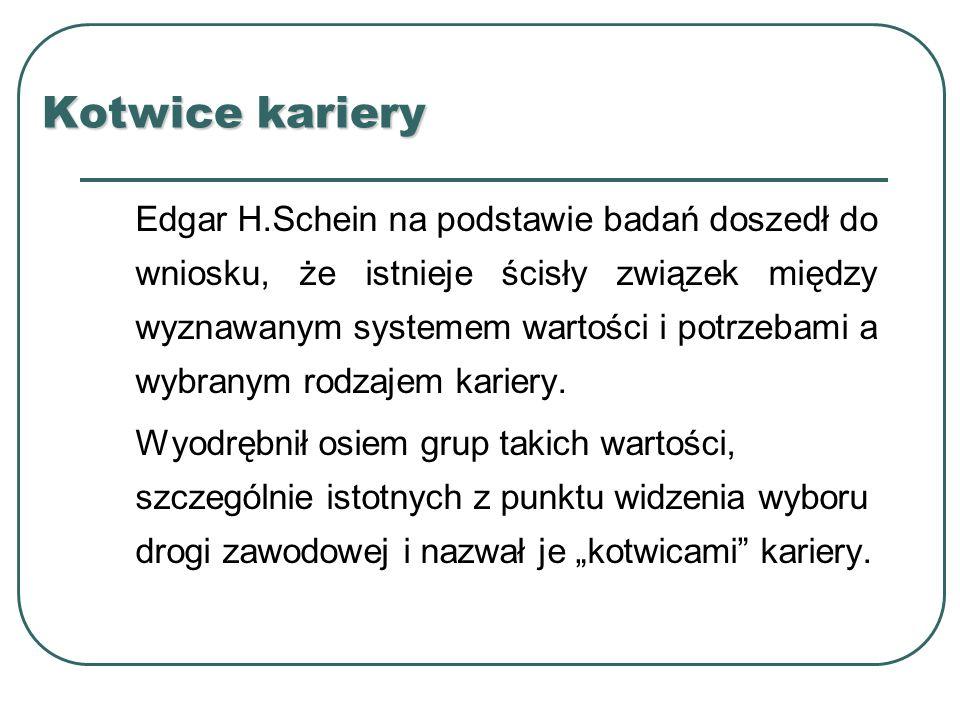 Kotwice kariery