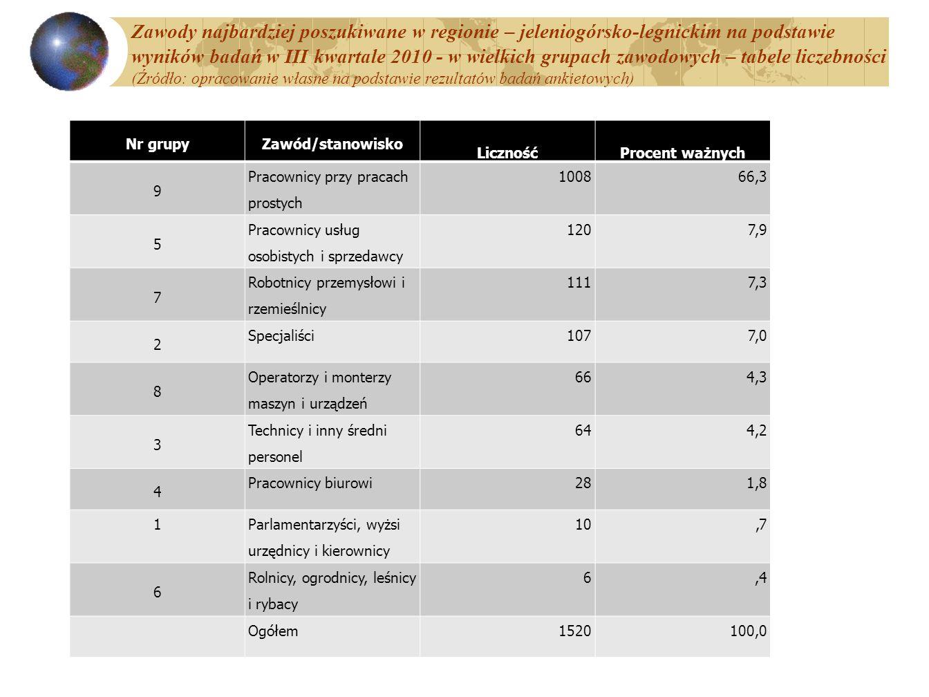 Zawody najbardziej poszukiwane w regionie – jeleniogórsko-legnickim na podstawie wyników badań w III kwartale 2010 - w wielkich grupach zawodowych – tabele liczebności (Źródło: opracowanie własne na podstawie rezultatów badań ankietowych)