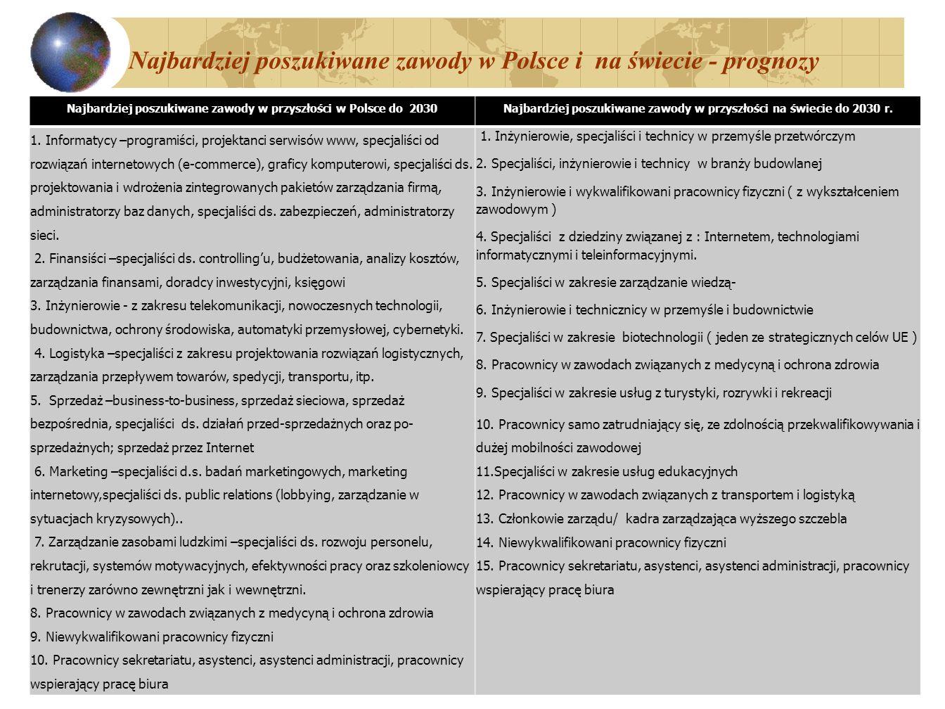 Najbardziej poszukiwane zawody w Polsce i na świecie - prognozy