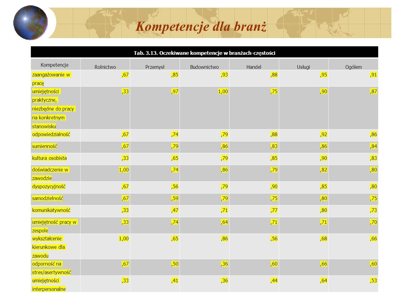Tab. 3.13. Oczekiwane kompetencje w branżach-częstości