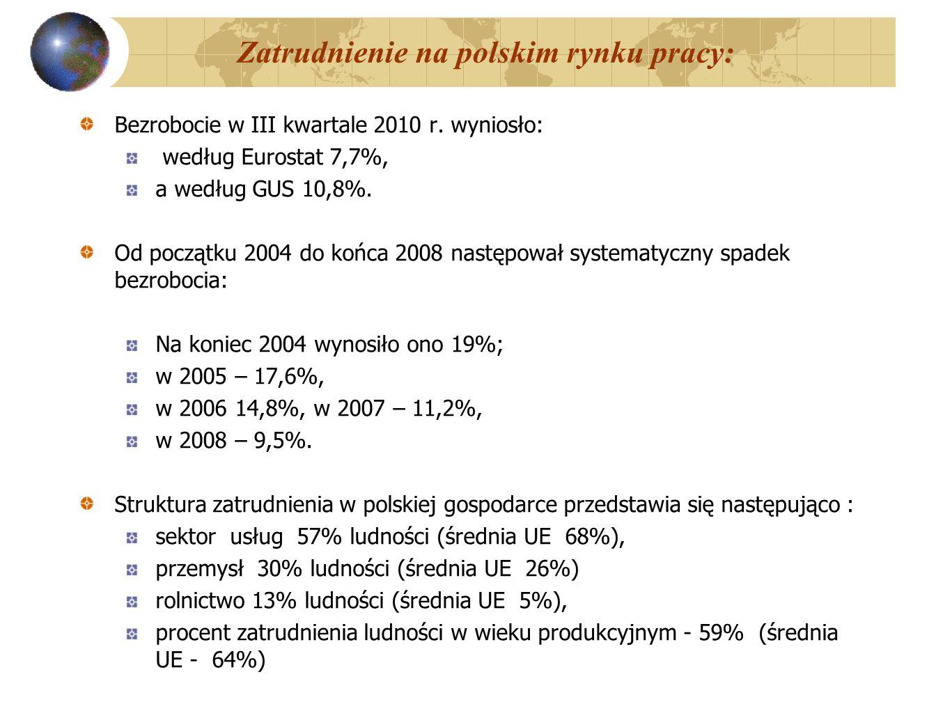 Zatrudnienie na polskim rynku pracy: